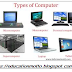 Types of Computer or Classes of Computer