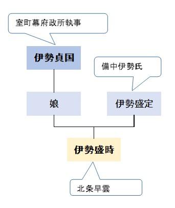 伊勢貞国系図