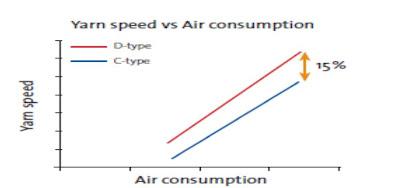 Air Consumption Vs. Yarn Speed