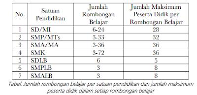 gambar Jumlah Siswa Per rombel Dalam dapodik 2019