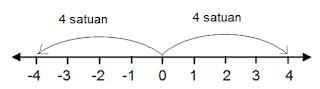Pengurangan Bilangan Bulat, Materi Matematika Kelas 4 SD Semester 2