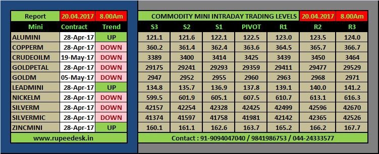 Get free MCX Gold Mini Tips. Live MCX Gold Mini prices and charts. MCX Gold Mini Live chart with Volume, OI and Prices. Know about MCX Gold Mini lot size and margin required. Live MCX Gold Mini prices and charts.