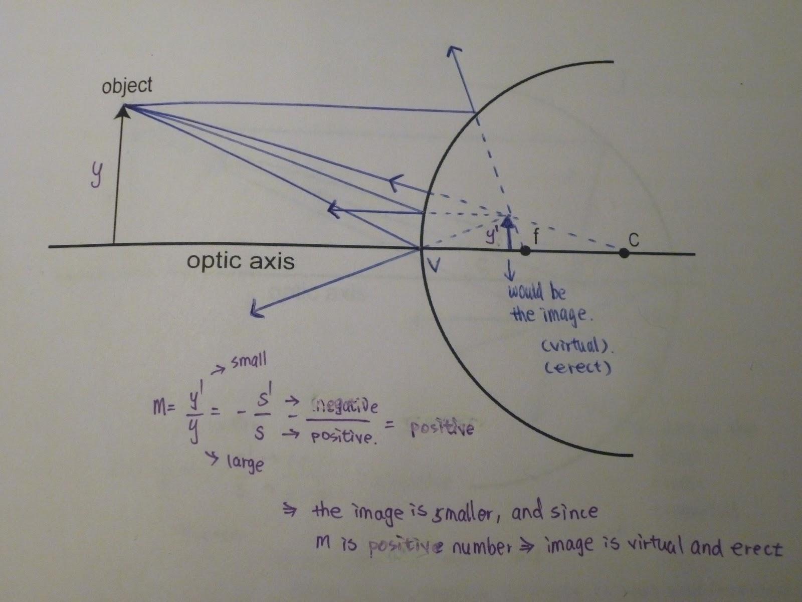 Physics 4c Fmlin Experiment 9 Concave And Convex Mirror