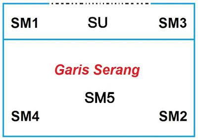 Sistem penyerangan 5 sm - 1 Su (5 smasher – 1 set-upper)