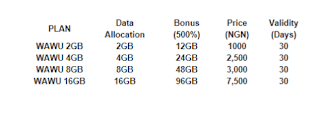 How do I Know That I'm a Heavy Internet User? Best Data Plans for You
