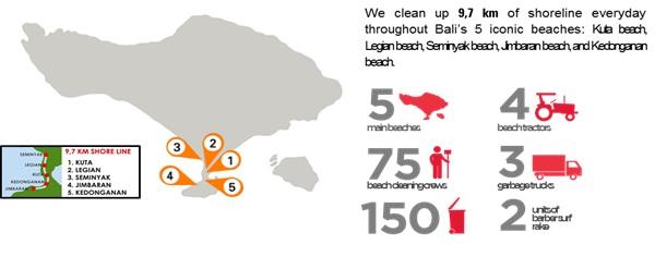 Galihyugha every day we clean the 97 km of coastline along the coast of the iconic bali 5 pantai kuta legian seminyak beach jimbaran beach and kedonganan beach malvernweather Gallery