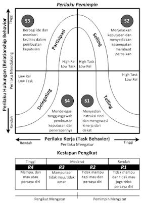 Model Kepemimpinan Situasional