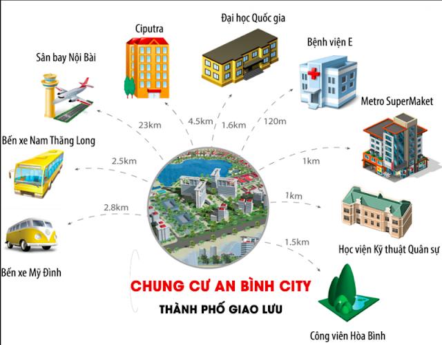 Liên kết vùng xung quanh dự án Chung cư An Bình City