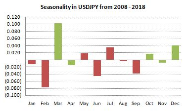 USDJPY Seasonality from 2008-2018