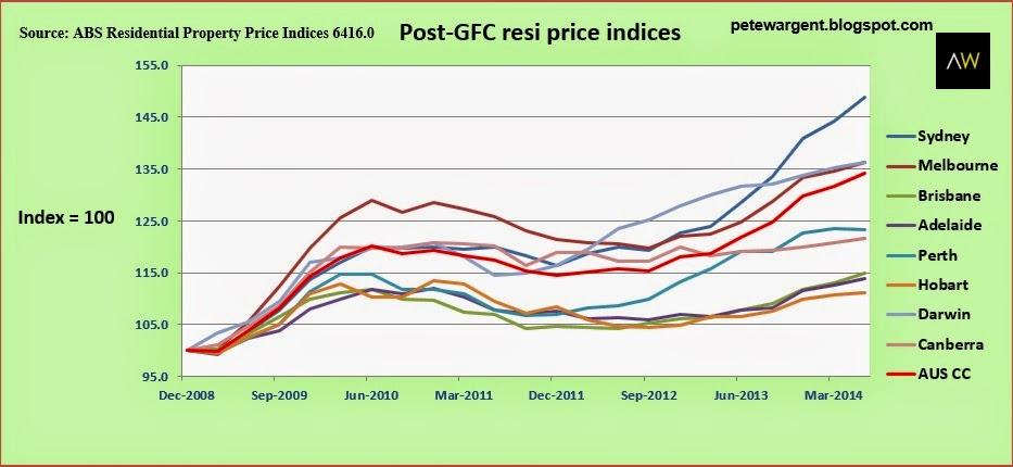 Post-GFC resi price indices