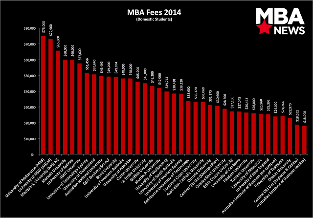 MBA in Australia-Fee