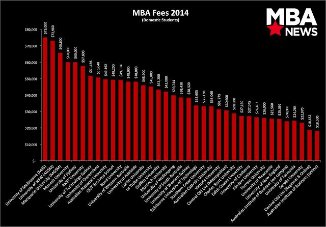 MBA in Australia-Fee