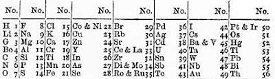 Tabel periodik Newlands