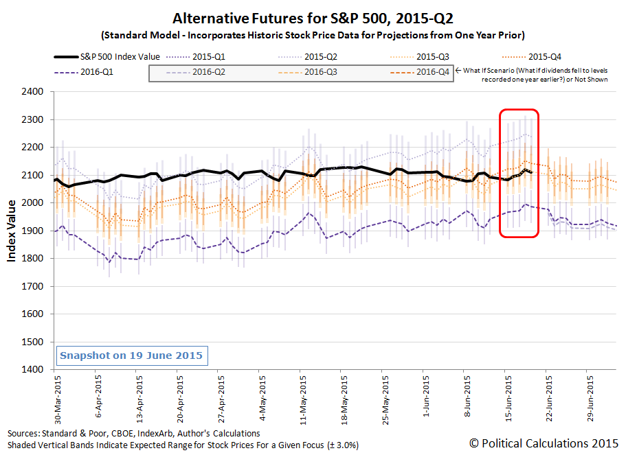 Alternative Futures for S&P 500, 2015-Q2, Standard Model, Snapshot on 2015-06-19