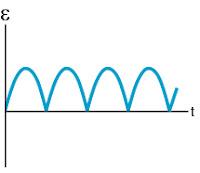 Gambar grafik ggl induksi pada generator DC