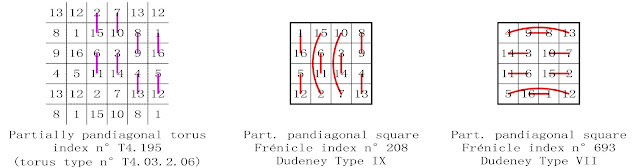 order 4 partially pandiagonal magic square complementary number patterns Dudeney types VII and IX