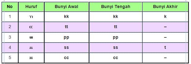 Untuk dikala ini marilah kita berguru Pelajaran Dasar Bahasa Korea Materi Sekolah    BELAJAR BAHASA KOREA