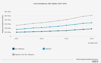 Strategi Pemerintah Mengurangi Tingkat Kemiskinan Indonesia