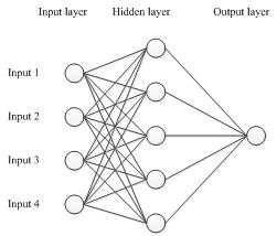 如何零基础使用KERAS搭建实用深度模型