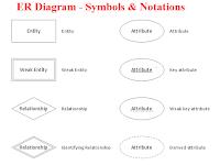Er Diagram Symbols