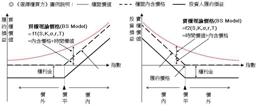 隨波逐流~ Surfing the Market Volatility~ by 老狗(old dog): 淺談選擇權賣方策略(3)