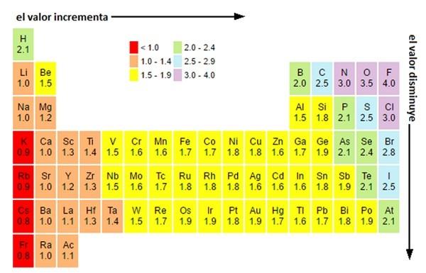 Tabla peridica bsica cuanto ms a la derecha y arriba de la tabla peridica se encuentre el elemento ms electronegativo ser teniendo en cuenta esta premisa urtaz Image collections