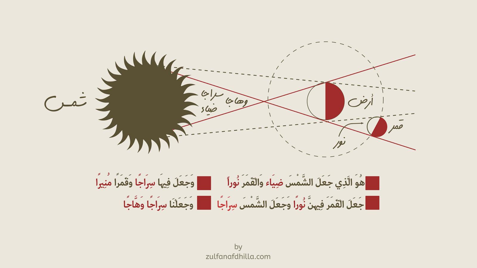 Keajaiban Al-Quran Tentang Cahaya Bulan & Sinar Matahari, Kehebatan Sains Al-Quran