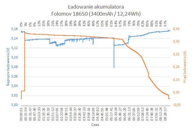 Ładowanie ogniwa Folomov 18650 (3400mAh / 12,24Wh)