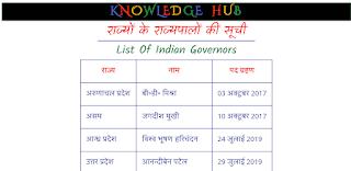 राज्यों के राज्यपालों की सूची_List Of Indian Governors