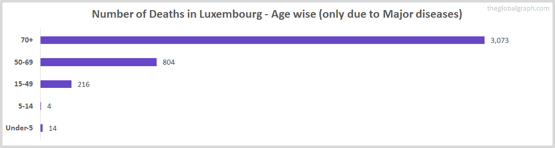 Number of Deaths in Luxembourg - Age wise (only due to Major diseases)