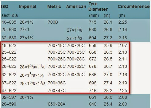 For 622mm Rims The Common Tyre Section Widths Vary From 18 To 47mm With 25mm 37mm Most Useful Utility Cyclists More Explanation On Sizing See