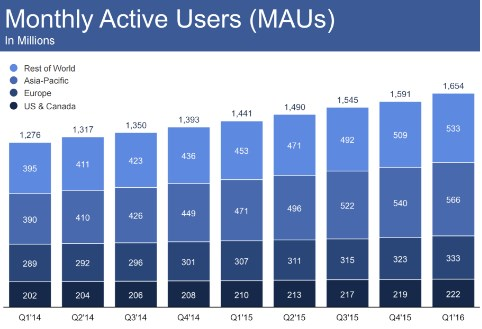 how many users does facebook have 2017