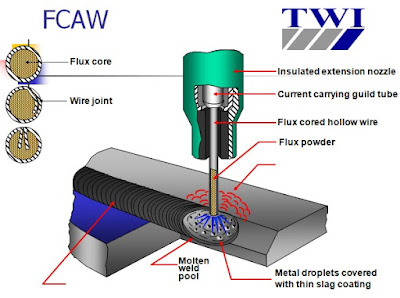 Hàn FCAW ( Hàn Co2)