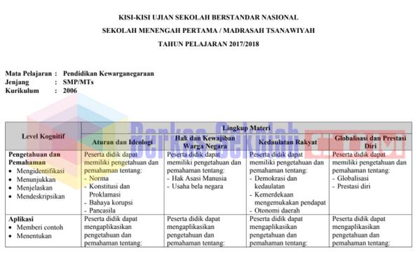 Materi USBN SMP Tahun 2018 PPKn Kurikulum 2013 dan 2006