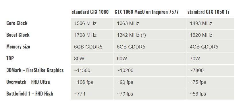 LAPTOP Dell Inspiron Gaming 7577 reviewed – $999 GTX 1060 MQ