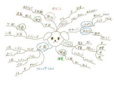 ミニマインドマップ 「犬のブログ」 (作: 塚原 美樹) ~ 同じ色で「○」印をつける