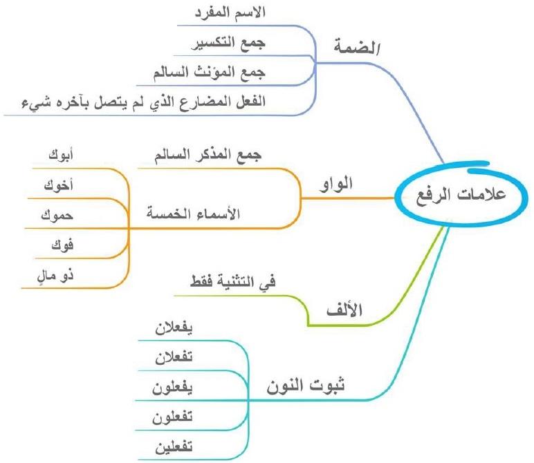 خرائط ذهنية لتعليم النحو بسهولة ملزمتي