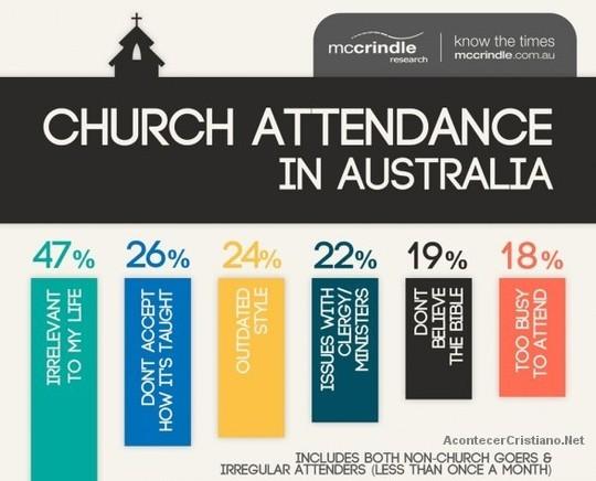 Australianos creen que no es importante asistir a la iglesia