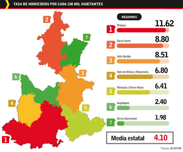 La Mixteca es la región más violenta de Puebla por la pugna entre Rojos y CJNG