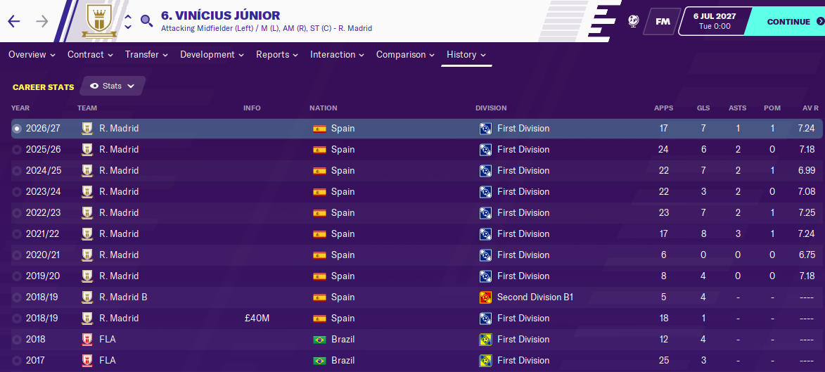 Vinicius Junior: Career History until 2027