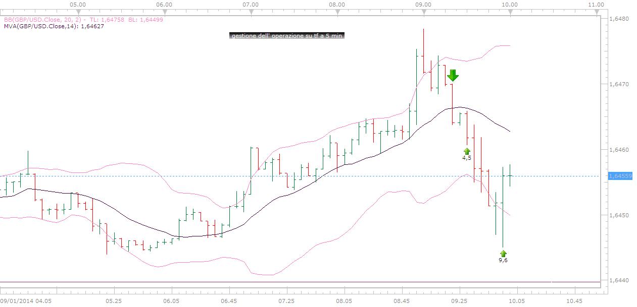 [GBP/USD] Esempio pratico di trading online sul forex con barra gimmee 1