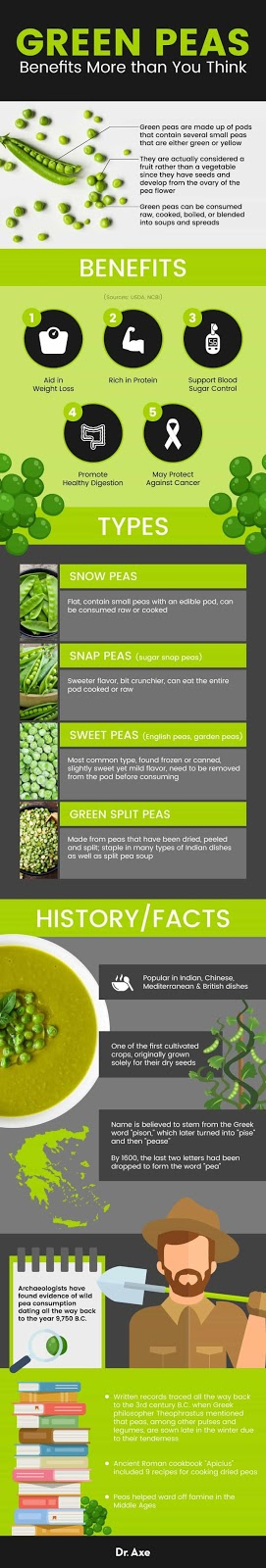 Green Peas, health, health articles, helth news, green peas good for dogs, green peas nutrition, green peas nutrition facts, greenpeace, green peas,