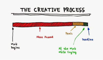The Creative Process Diagram