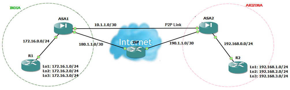 IPsec VPN as a Backup for Point-to-Point Link using     - Network Galaxy