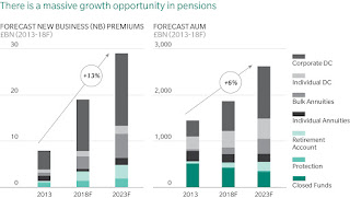 Insurance industry forecast 2013