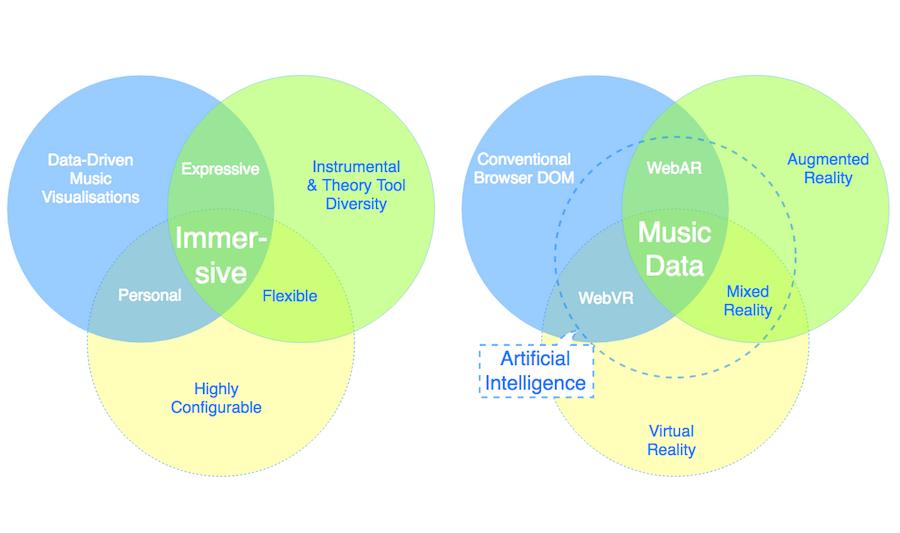 Core Platform Strengths (LHS) - Music Data Enhancement (RHS). #VisualFutureOfMusic  #WorldMusicInstrumentsAndTheory