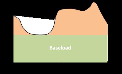 Schéma : qu'est-ce que la baseload (ou charge de base) d'un système électrique ?