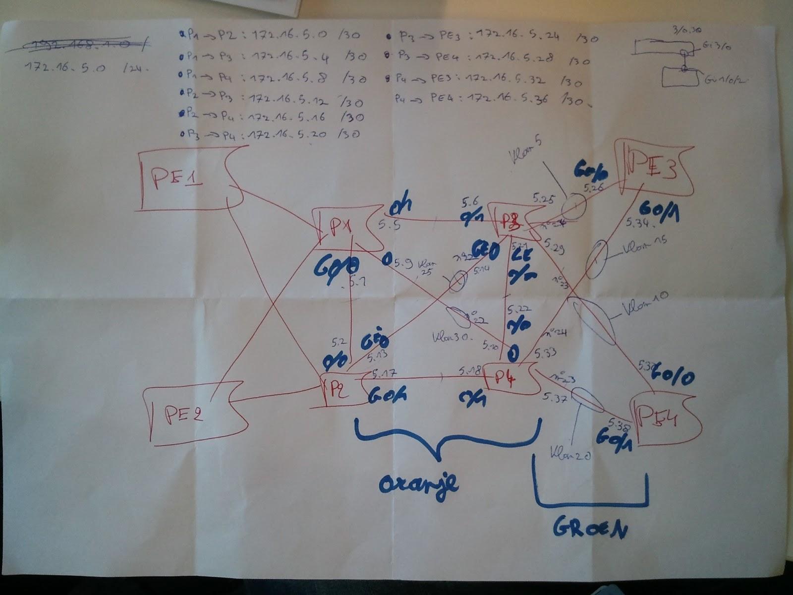welk netwerk heeft simpel