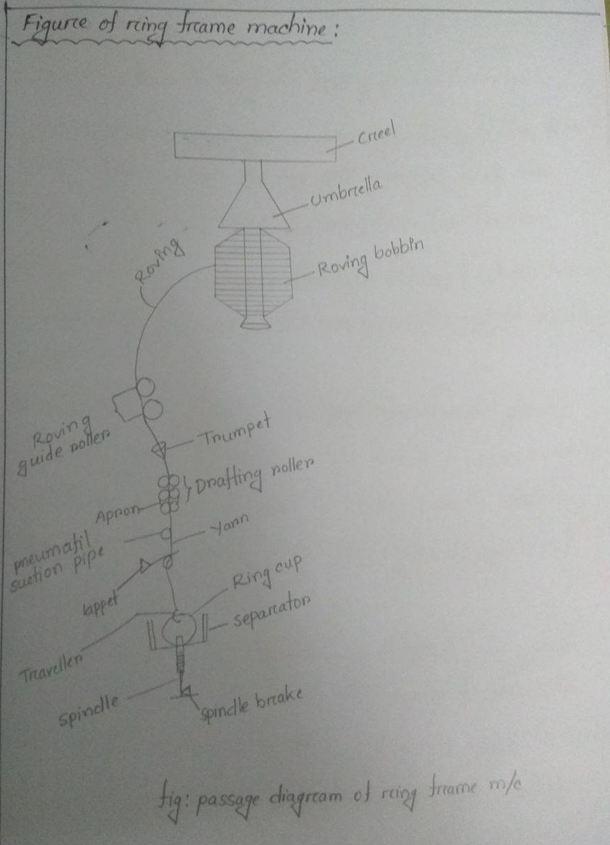 Study on the passage diagram of ring frame machine fig passage diagram of ring frame machine ccuart Images