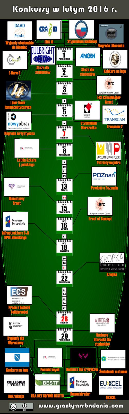 Wykaz konkursów na granty i stypendia (luty 2016 r.)